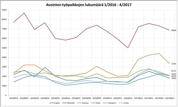 Oulun seudun positiivinen työllisyyskehitys jatkuu