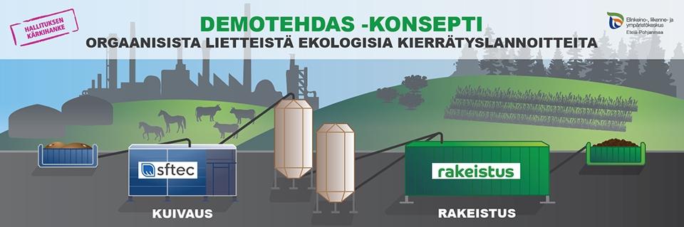 Kahden oululaisen pk-yrityksen yhteisponnistus Demotehdas avataan