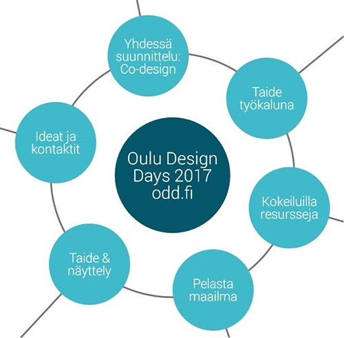 Neljäs Oulu Design Days 7.-12.11.2017